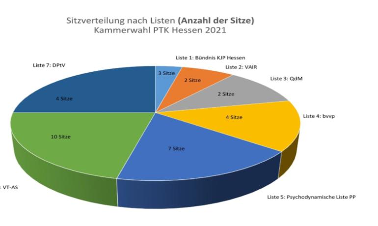 Wahlergebnisse der Wahlen 2021 zur PTK Hessen